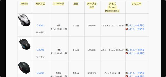 Gキーの数やスペックが一目で分かる性能比較表